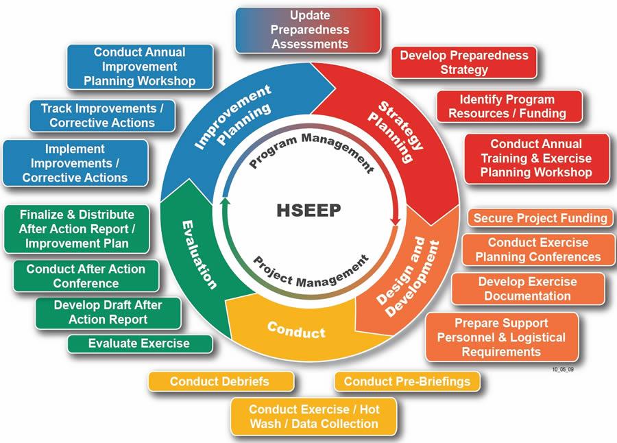HSEEP Emergency Program Management